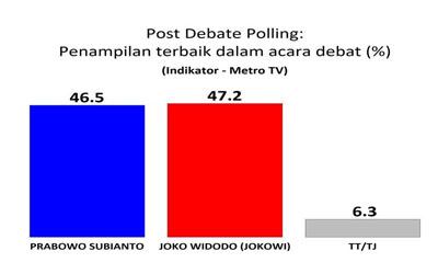 Data dan Metodologi Telesurvei Debat Capres 15 Juni 2014