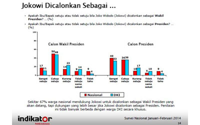 "Laporan Survei Nasional ""Pro Kontra Pencalonan Jokowi di Mata Pemilih"""
