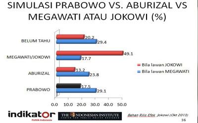 Tanpa Jokowi, Ical dan Prabowo Berpeluang Menangkan Pilpres