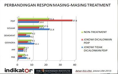 Efek Jokowi: Pemilu 2014, 6 In 6 Out